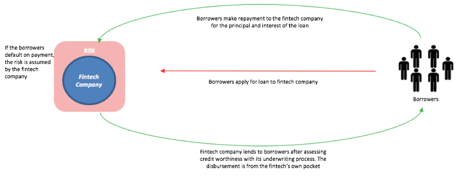 Understanding the Lending Models of Indonesian Fintech