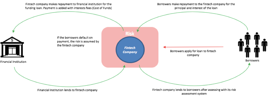 Understanding the Lending Models of Indonesian Fintech Startups
